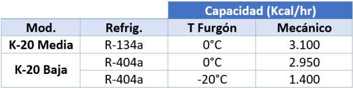K-20 2 forz Capacidad refrigeración