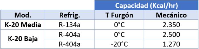 K-20 Capacidad refrigeración